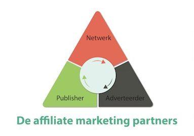 Affiliate marketing in 60 seconden