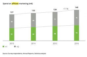 affiliate marketing groeit in 2016