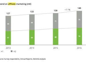 affiliate marketing groeit in 2016