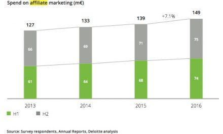 Affiliate marketing groeit met 7,1% in 2016