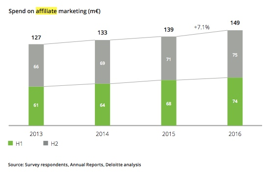 Affiliate marketing groeit met 7,1% in 2016